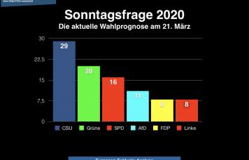 Sonntagswahlumfrage: Quelle: WMG