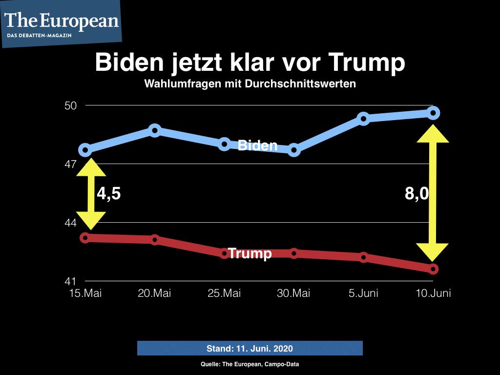 Biden Trump Umfrage